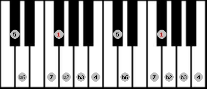 neopolitan scale on key F#/Gb for Piano