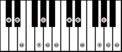 neopolitan scale on key G#/Ab for Piano