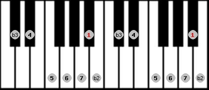 neopolitan major scale on key A#/Bb for Piano