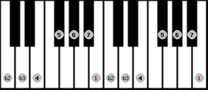 neopolitan major scale on key B for Piano