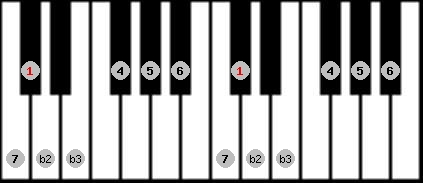 neopolitan major scale on key C#/Db for Piano