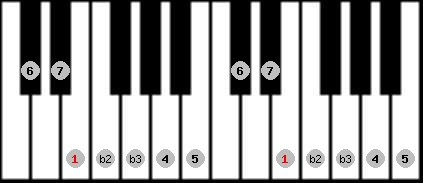 neopolitan major scale on key E for Piano