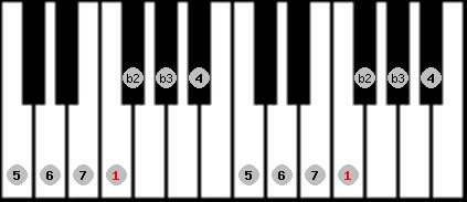 neopolitan major scale on key F for Piano