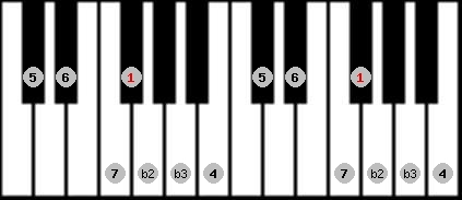 neopolitan major scale on key F#/Gb for Piano