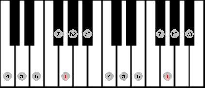 neopolitan major scale on key G for Piano