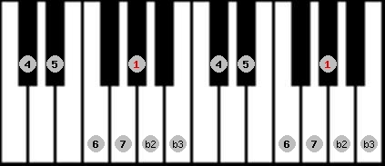neopolitan major scale on key G#/Ab for Piano