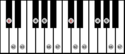 neopolitan minor scale on key C#/Db for Piano