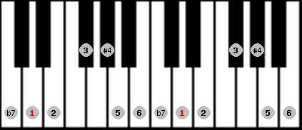 overtone scale on key D for Piano