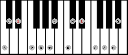 overtone scale on key D#/Eb for Piano