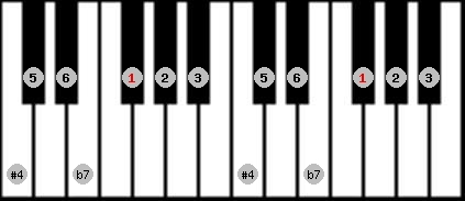 overtone scale on key F#/Gb for Piano
