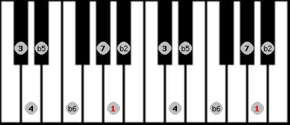 persian scale on key A for Piano