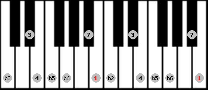 persian scale on key B for Piano