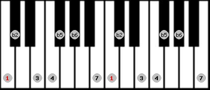 persian scale on key C for Piano