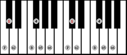 persian scale on key C#/Db for Piano