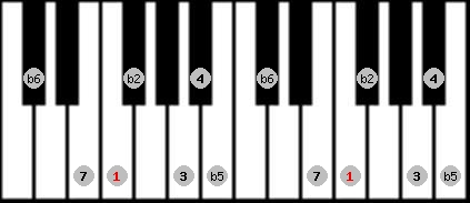 persian scale on key F for Piano