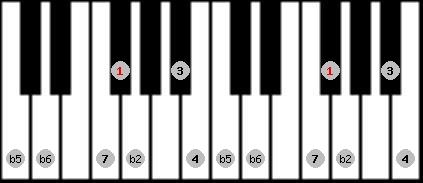 persian scale on key F#/Gb for Piano