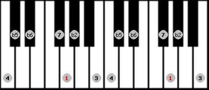 persian scale on key G for Piano