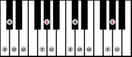 persian scale on key G#/Ab for Piano