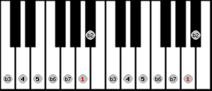 phrygian scale on key A for Piano