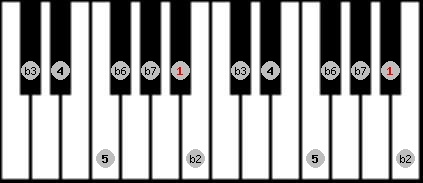 phrygian scale on key A#/Bb for Piano