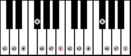 phrygian scale on key B for Piano