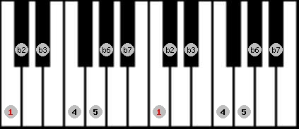 phrygian scale on key C for Piano