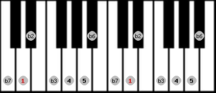 phrygian scale on key D for Piano