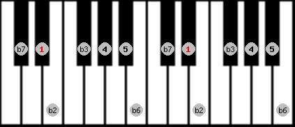 phrygian scale on key D#/Eb for Piano