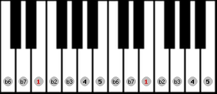 phrygian scale on key E for Piano