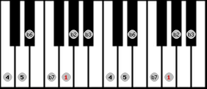 phrygian scale on key G for Piano