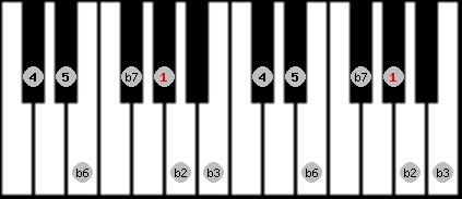phrygian scale on key G#/Ab for Piano