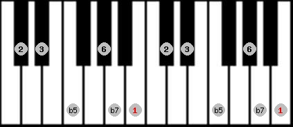 prometheus scale on key B for Piano