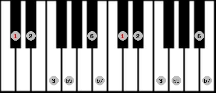 prometheus scale on key C#/Db for Piano