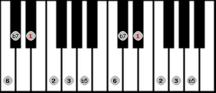 prometheus scale on key D#/Eb for Piano