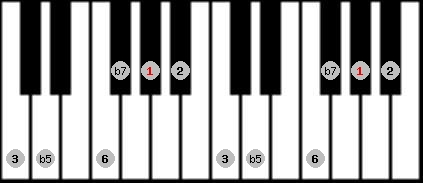 prometheus scale on key G#/Ab for Piano