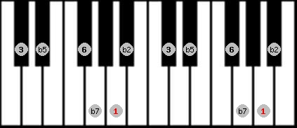 prometheus neopolitan scale on key A for Piano