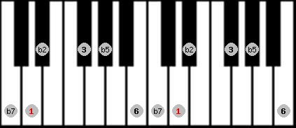 prometheus neopolitan scale on key D for Piano