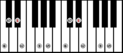 prometheus neopolitan scale on key D#/Eb for Piano