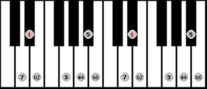 purvi theta scale on key D#/Eb for Piano