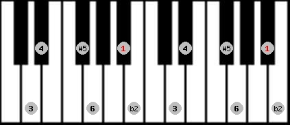 six tone symmetrical scale on key A#/Bb for Piano