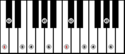 six tone symmetrical scale on key C for Piano