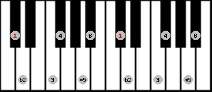 six tone symmetrical scale on key C#/Db for Piano