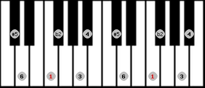 six tone symmetrical scale on key F for Piano