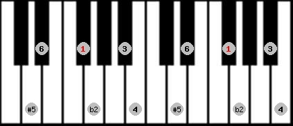 six tone symmetrical scale on key F#/Gb for Piano