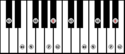 todi theta scale on key A#/Bb for Piano