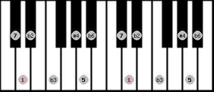 todi theta scale on key D for Piano