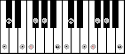todi theta scale on key F for Piano
