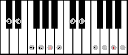whole tone scale on key A for Piano