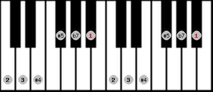 whole tone scale on key A#/Bb for Piano