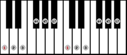 whole tone scale on key C for Piano